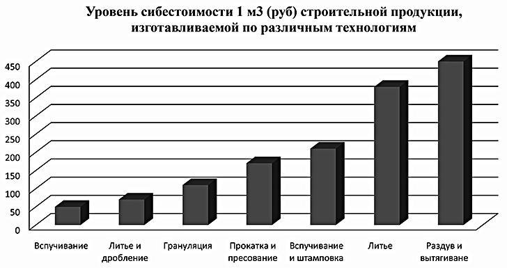 Сравнительный анализ себестоимости строительных материалов