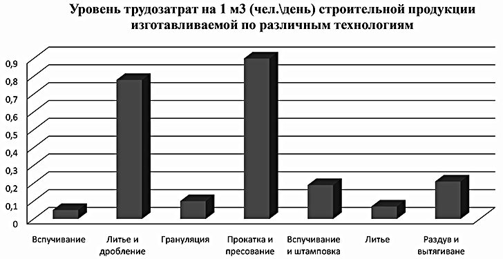 Сравнительный анализ трудозатрат на изготовление строительных материалов